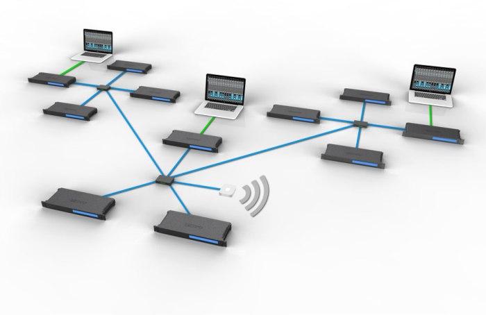 MOTU-AVB-network